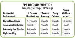 Esteam Carpet Clean and Janitorial Service LLC RIVERDALE 0